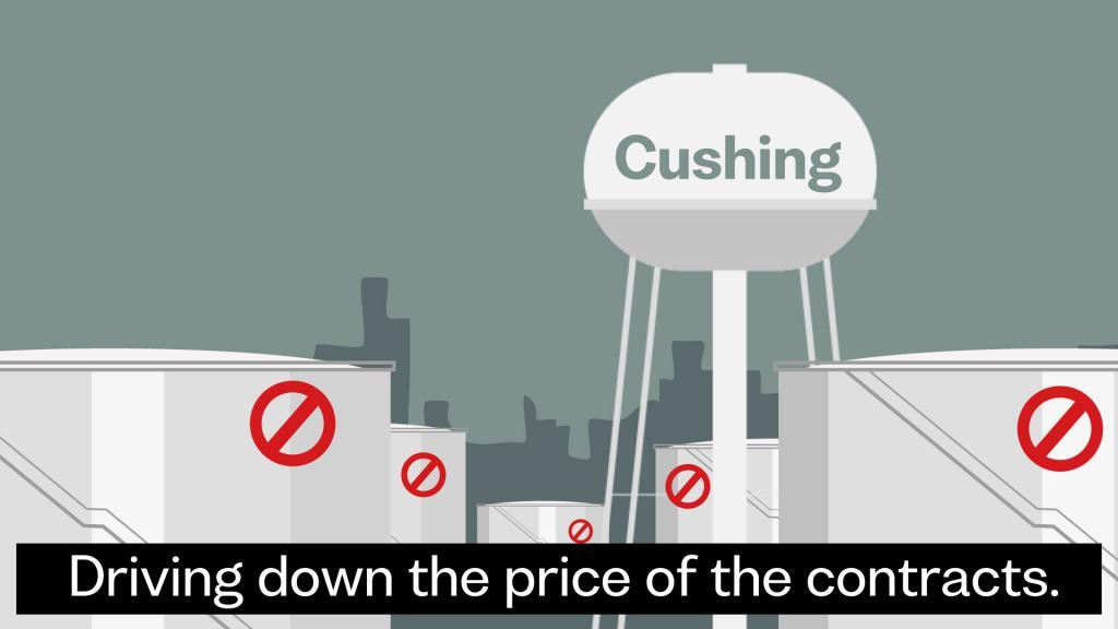 Negative Oil price explained